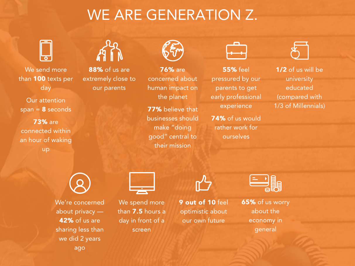 our generation vs our parents generations Let's look at the positives first: compared to our parents' generation, 54% more people have a bachelor's degrees in 2015, 60% more people aged 25-34 had earned a college degree on top of a high school diploma than older generations.