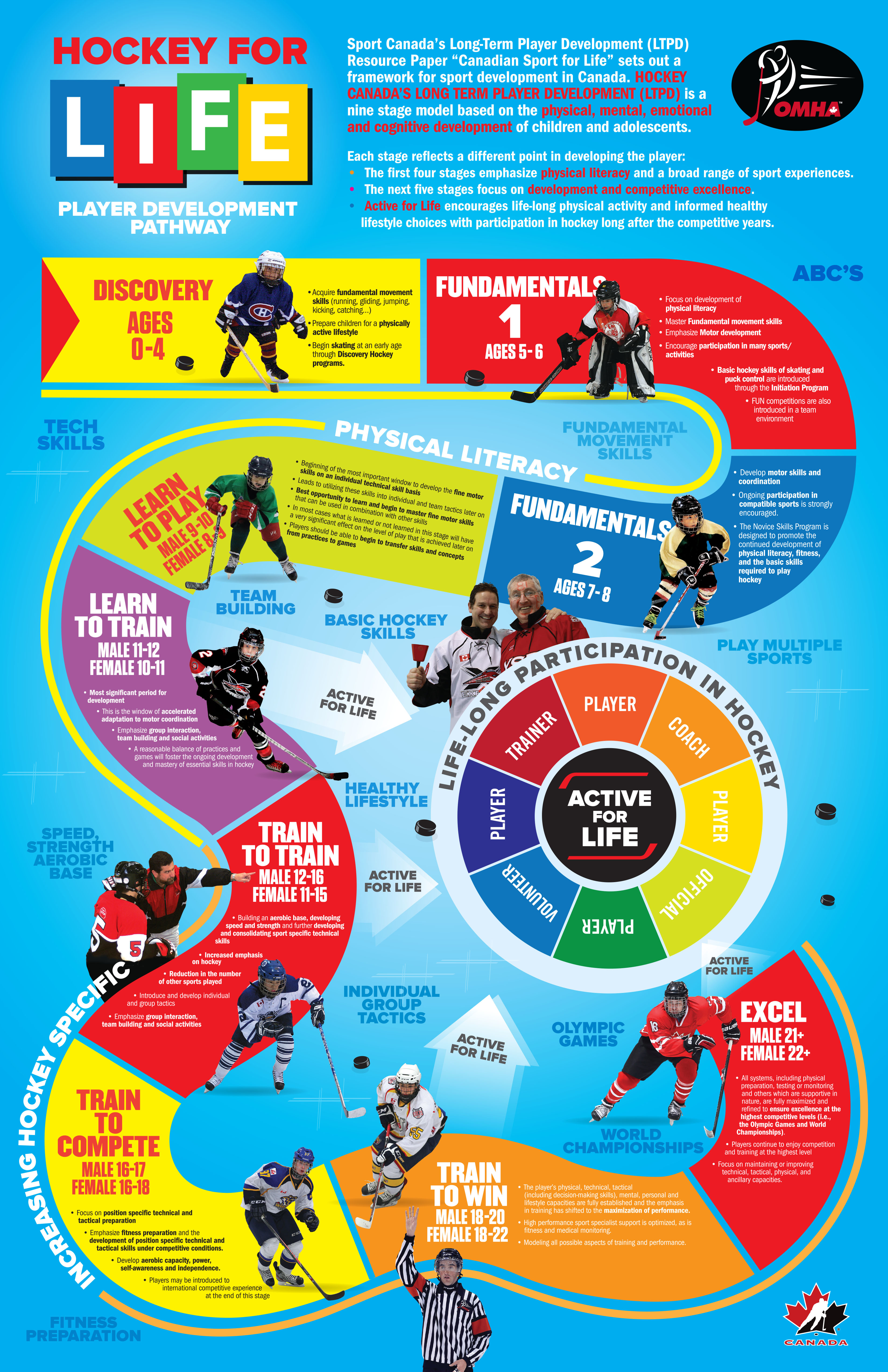 pdhpe sports med for hockey player essay Why do people play hockey women hockey players hockey essay examples despite the fact that ice hockey and roller hockey both have the word hockey in common, there are extreme differences between the two sports.